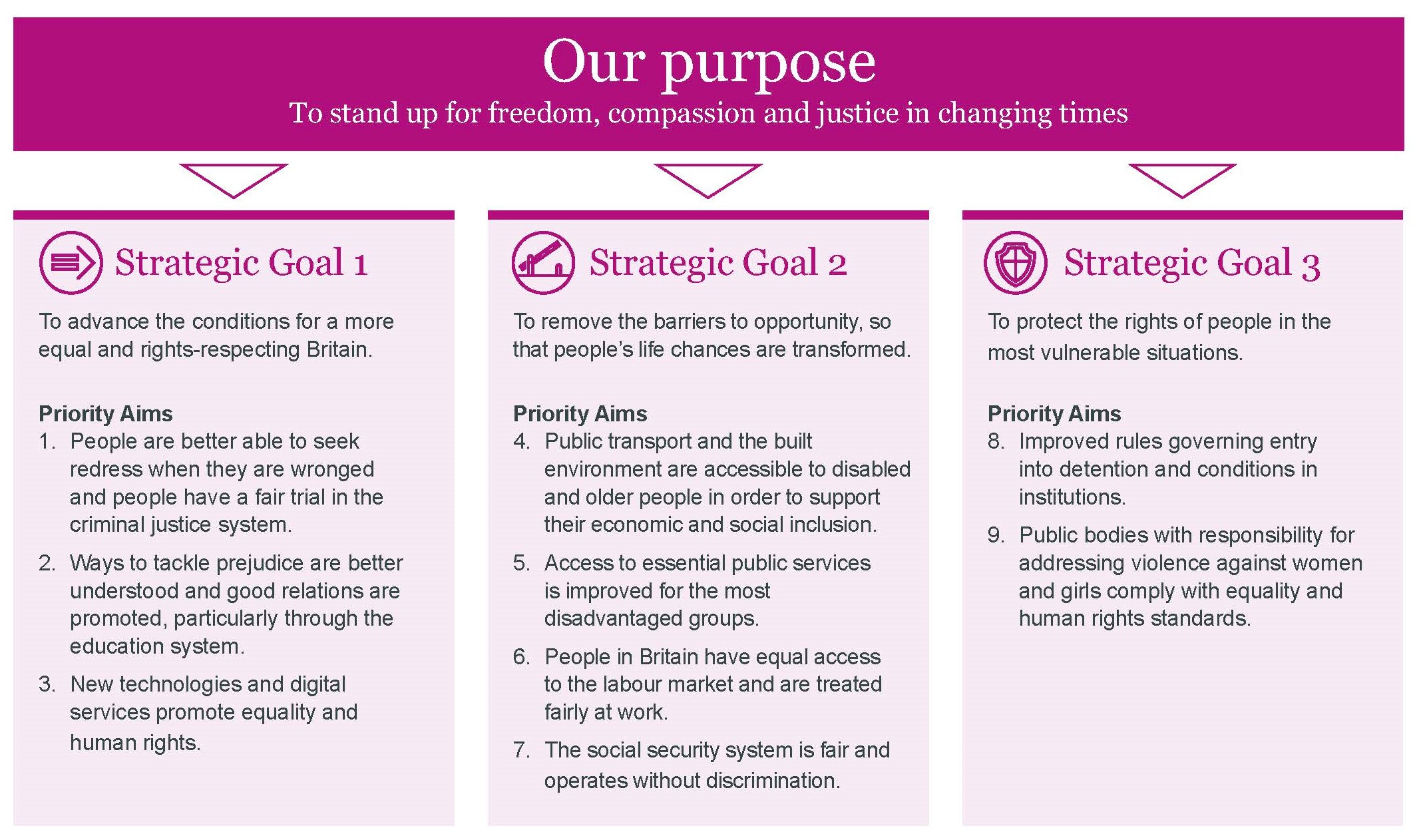 image of overview of strategic goals, available in summary document