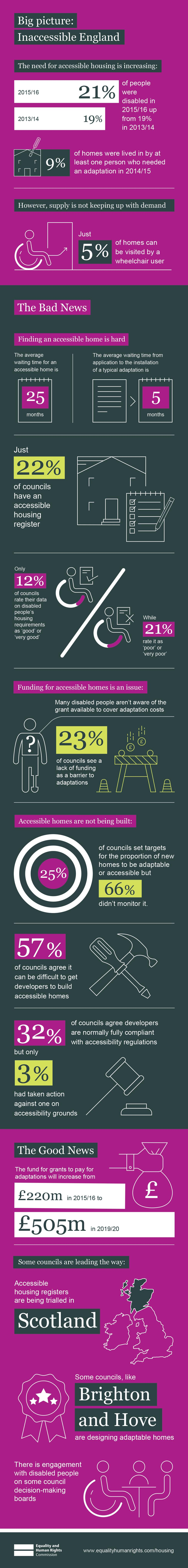 infographic showing the stats about inaccessible housing in England