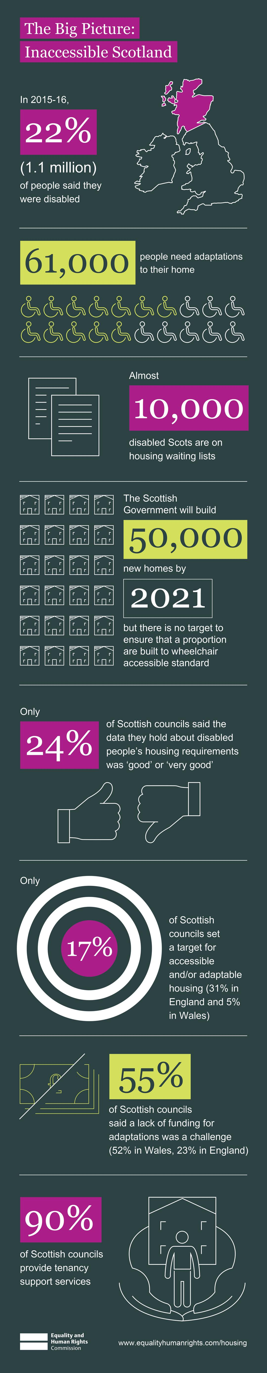 infographic with statistics showing how the government and councils are responding to the need for accessible housing