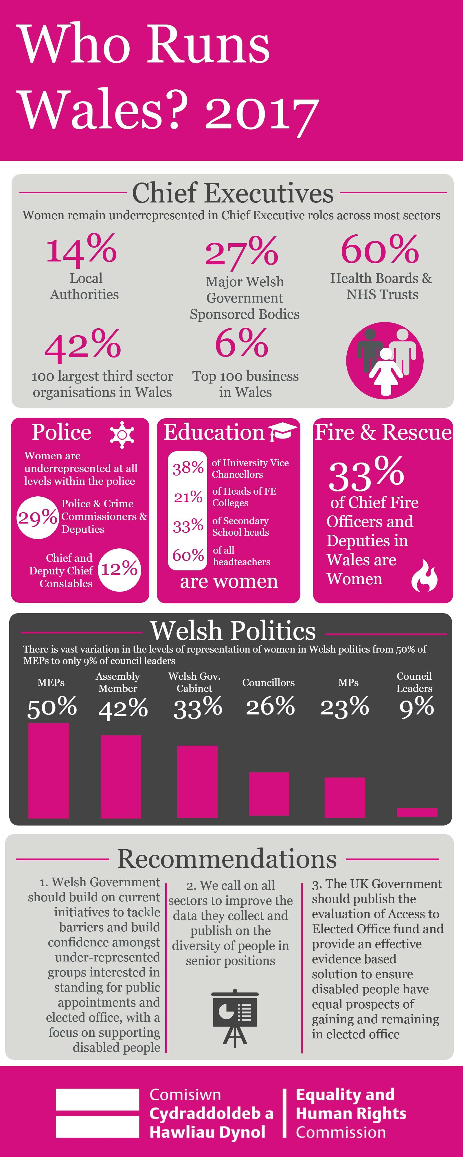 Who runs Wales? 2017 infographic