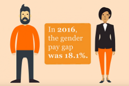 Animation illustrating the gender pay gap