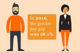 Animation illustrating the gender pay gap