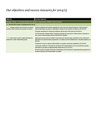 This is the cover of the business plan 2014-2015 our objectives and success measures publication