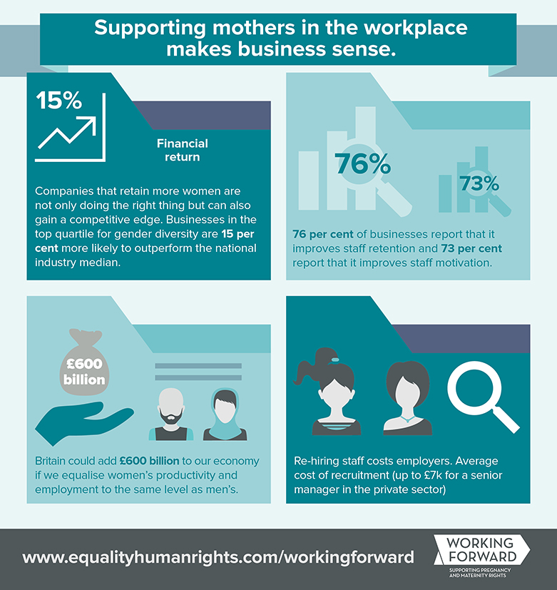 Working forward business case infographic